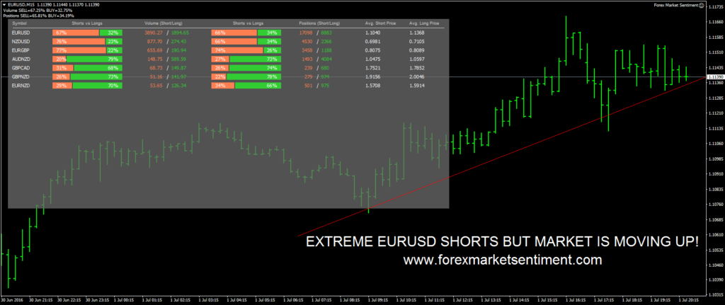 Forex Market Sentiment Review Screenshot Example
