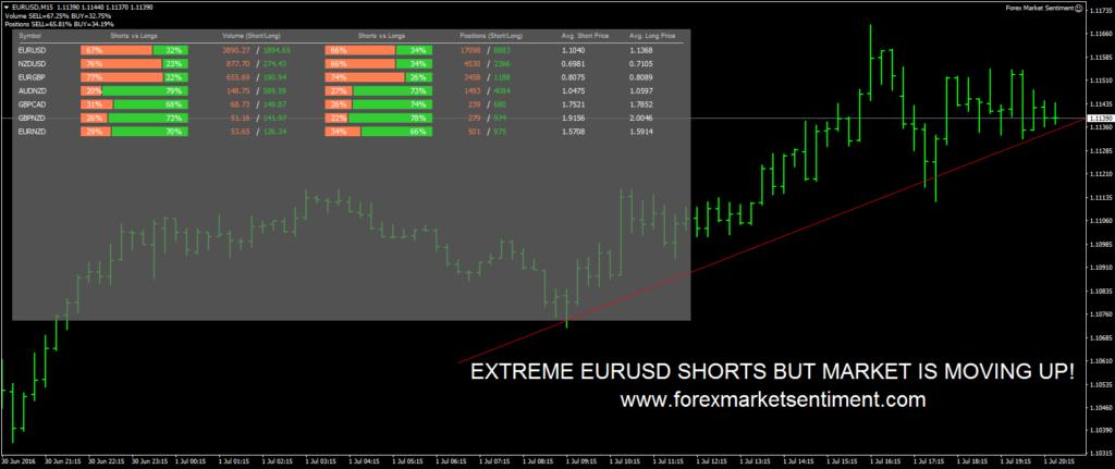 Forex Market Sentiment Review Screenshot Example