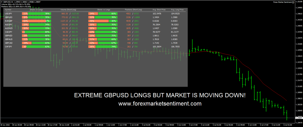 Forex Market Sentiment Review Screenshot Example 2