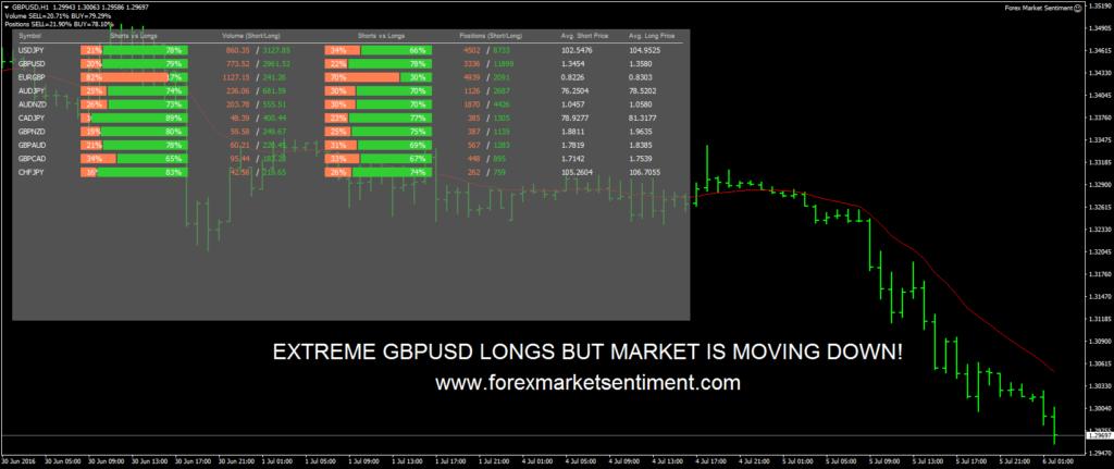 Forex Market Sentiment Review Screenshot Example 2