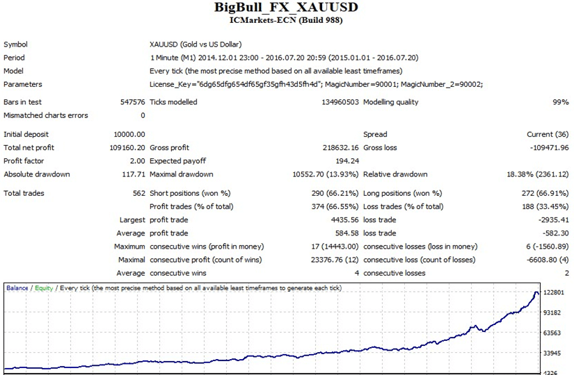 Big Bull FX Back Testing Results 3