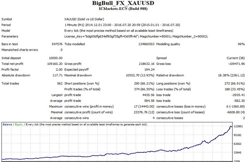 Big Bull FX Back Testing Results 3