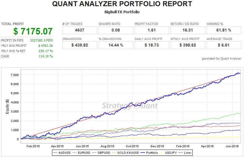 Big Bull FX Back Testing Results
