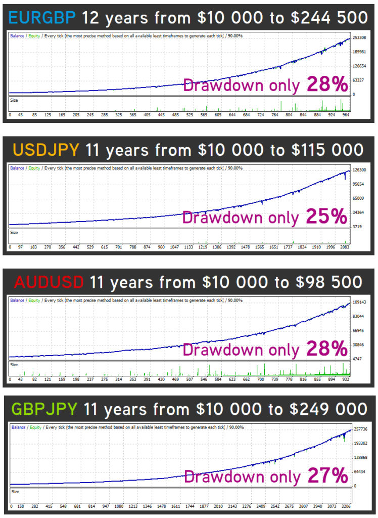 Forex inControl Back Testing Results