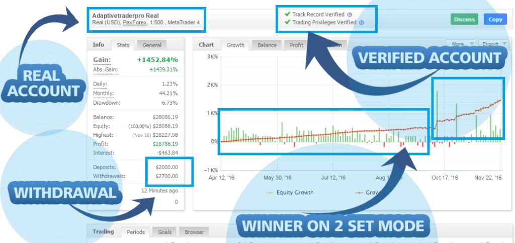 Adaptive Trader Pro Verified Real Results