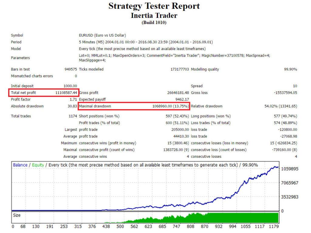 Inertia Trader Back Testing Results