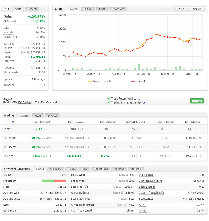 Inertia Trader Review MyFxBook Verified Results