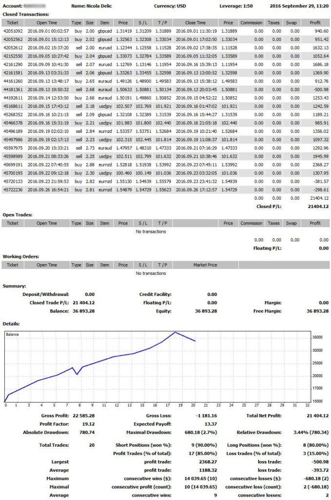 Scientific Trading Machine Results