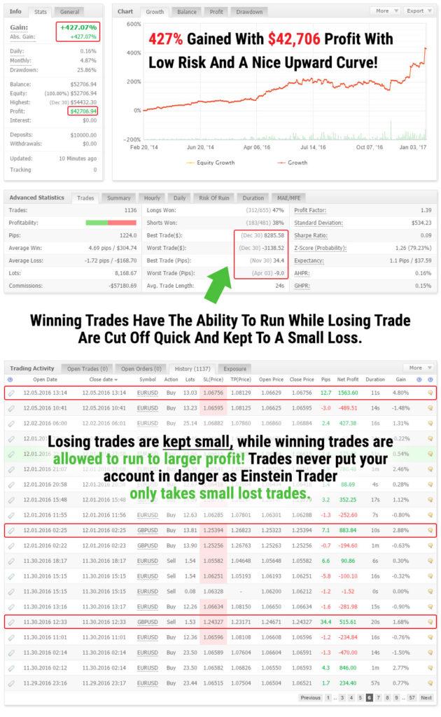 Einstein Trader Review MyFxBook Verified Results