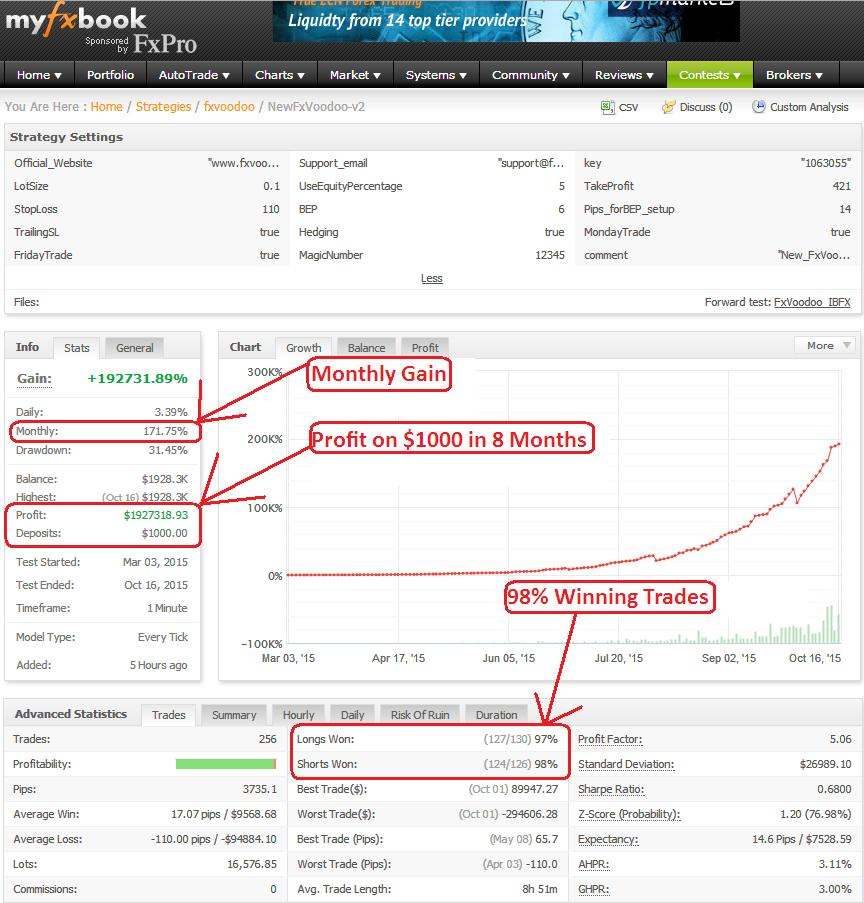 Fx Voodoo Forex Robot Back Testing Results MyFxBook