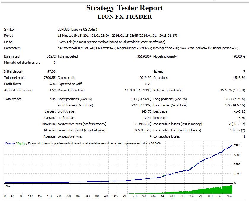 Lion FX Trader Back Testing