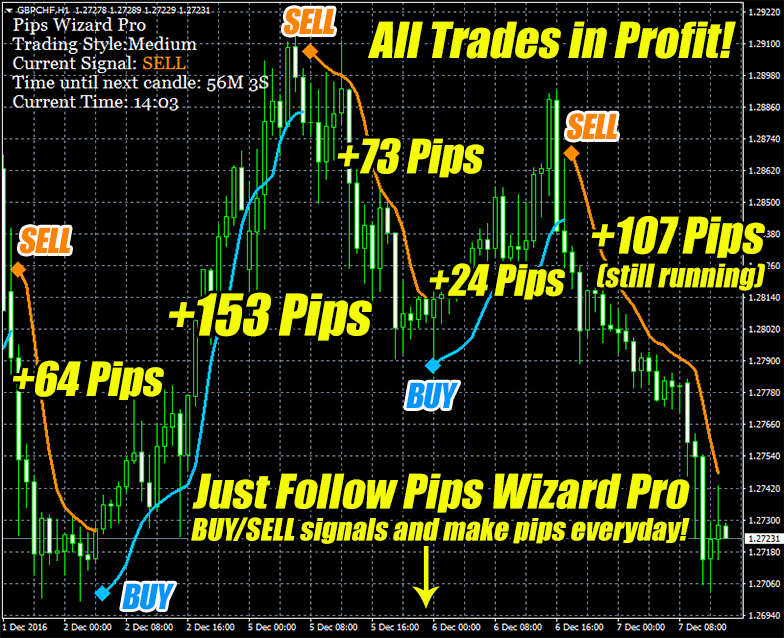 Pips Wizard Pro Indicator Trade Example GBPCHF H1