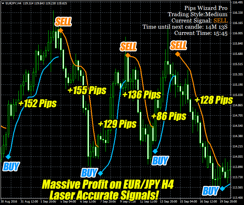 Pips Wizard Pro Indicator Trade Example EURJPY H4