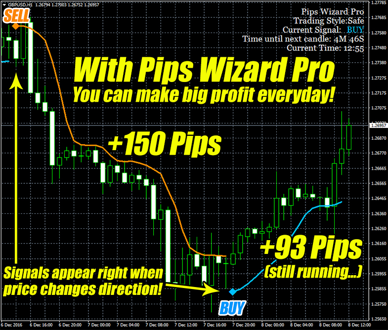 Pips Wizard Pro Indicator Trade Example GBPUSD H1