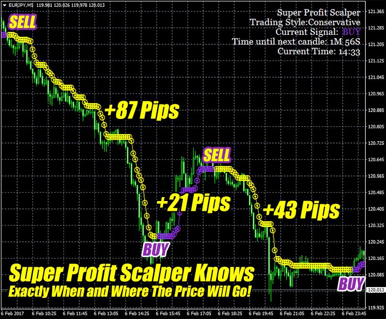 Super Profit Scalper Screenshot 2