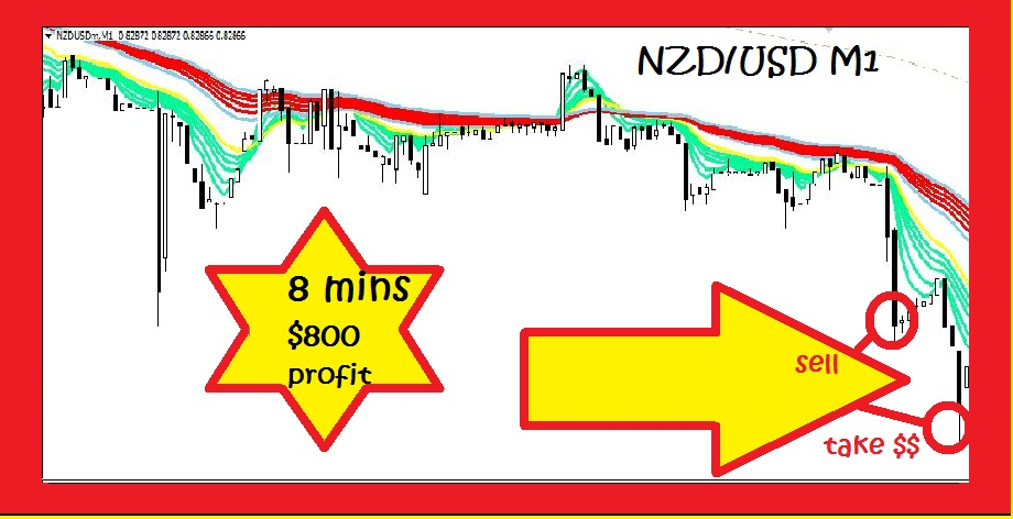 Super One Minute Forex System Review 2