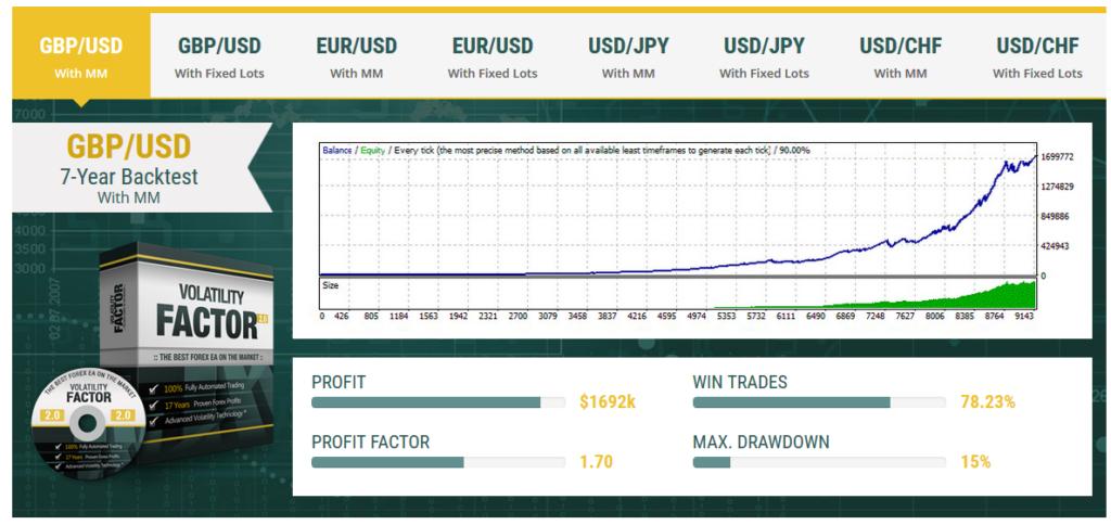Volatility Factor 2.0 Pro Back Testing