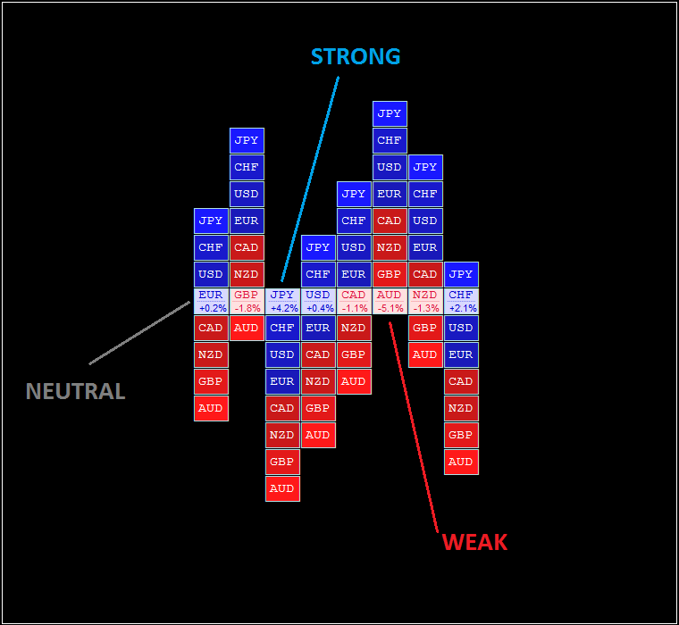 Forex Heat Map Currency Strength & Weakness