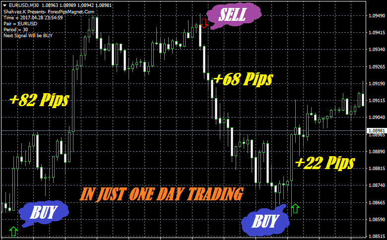 Forex efc indicator review