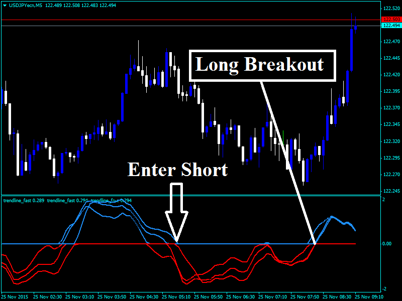 Forex Third Altic Indicator Review