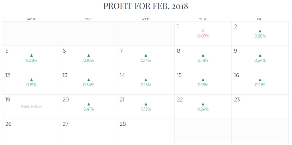 RoFX Review Trading Report