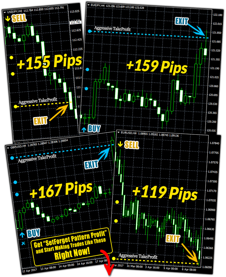 Forex set and forget profit system