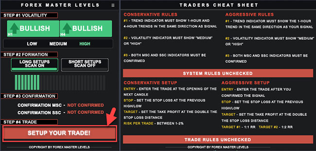 Forex Master Levels trading system dashboard