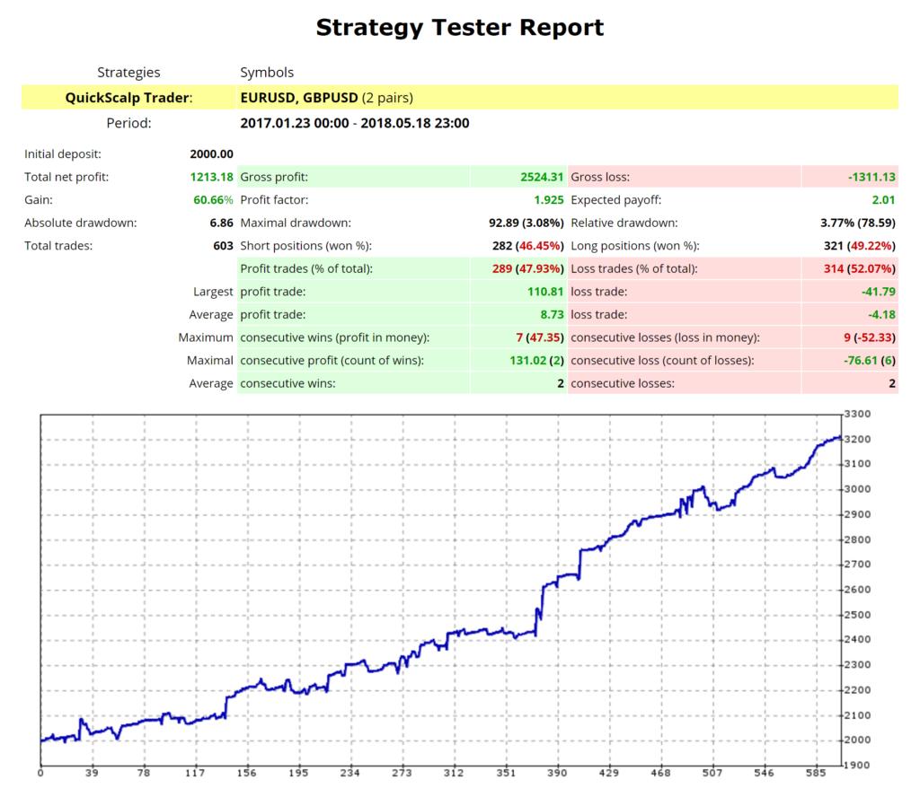 QuickScalp Trader Back Testing Results