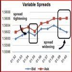 Broker Spread Monitoring EA Review