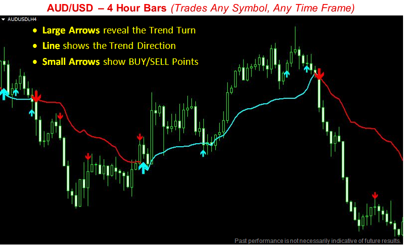 BuySellTrend Indicator