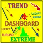 Trend Extreme Dashboard Review
