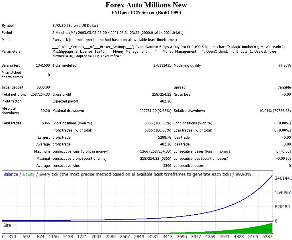 Forex Auto Millions Back Test