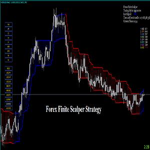 forex finite scalper indicator