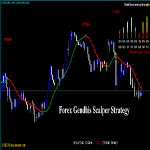 Forex Gendhis Scalper Strategy Review