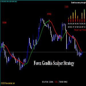 forex gendhis scalper strategy