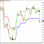 Forex Laser Reversal Points Indicator Review