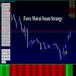 Forex Moirai Steam Strategy Review