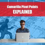 Camarilla Pivot Points