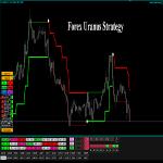 Forex Uranus Strategy Review