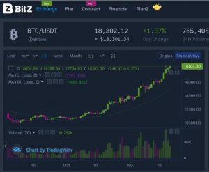 BitZ Review Charts