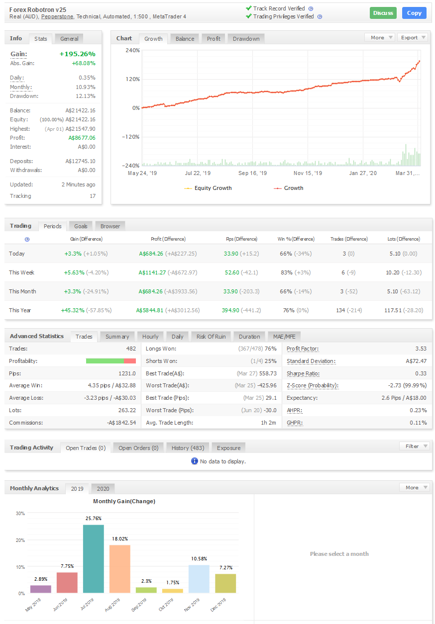 Forex Robotron Review – Real Myfxbook Account
