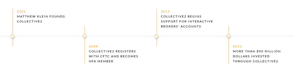 Collective2 Company Timeline