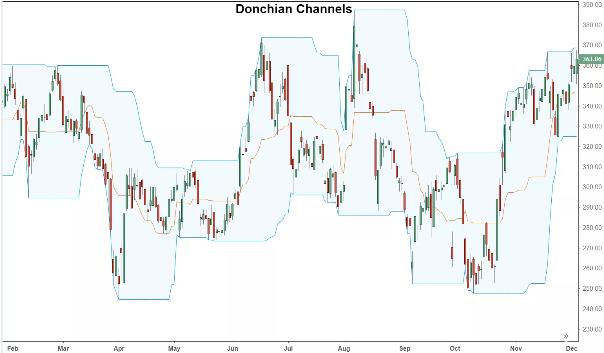 Donchian Channels Definition