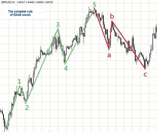 Elliot Waves Chart