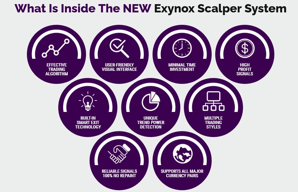 Exynox Scalper System Features