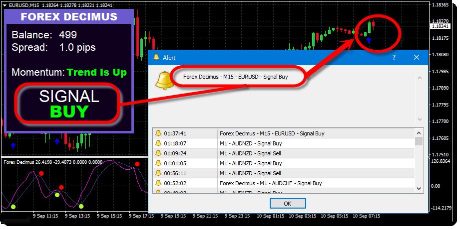 Forex Decimus Trading System Alerts