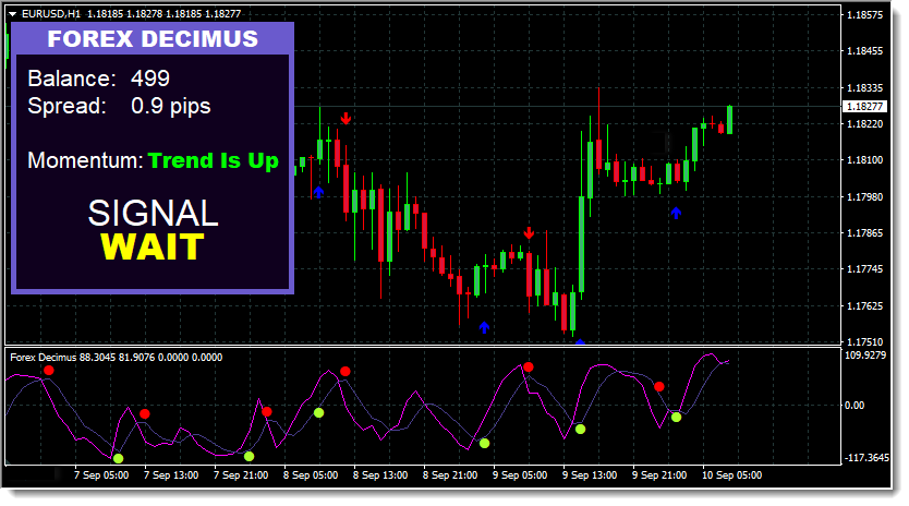 Forex Decimus Trading System Chart