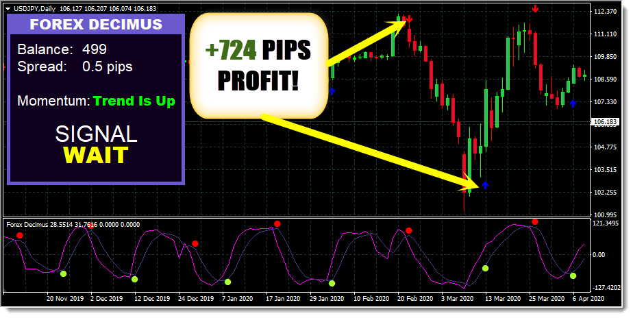 Forex Decimus Trading System Example