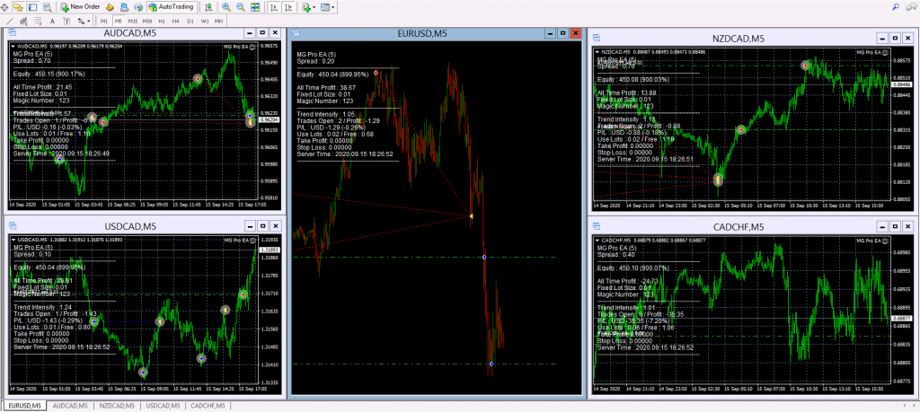 Forex MG Pro EA Overview
