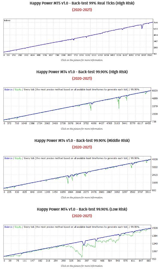 Happy Power Back Testing